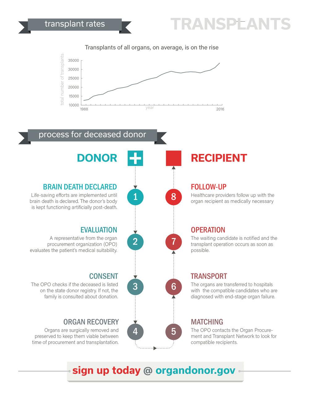 Pg. 3: Transplants
