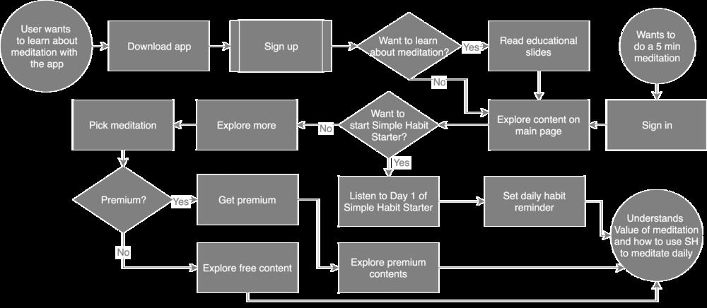 simplehabit_taskflow.png