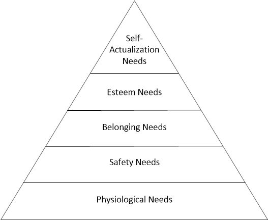 Hierarchy of Needs.jpg
