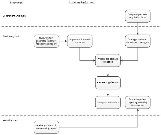 Purchasing-Business-Process-Diagram.jpg