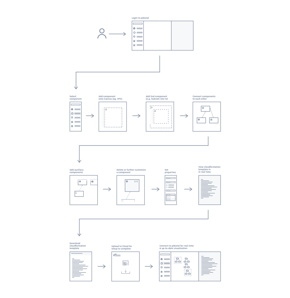 Pdestal Cloud Zarya Faraj Product Designer Process Flow Diagram User Experience In The Users Create Their Infrastructure Through Visual Diagraming Which Then Produces Cloudformation Templates Real Time