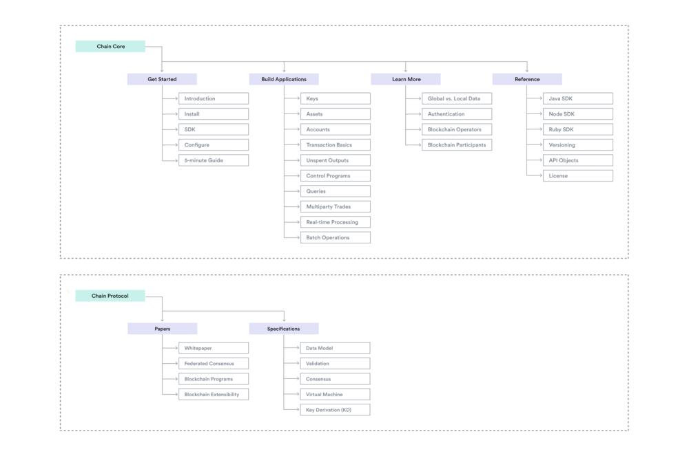 docs_architecture