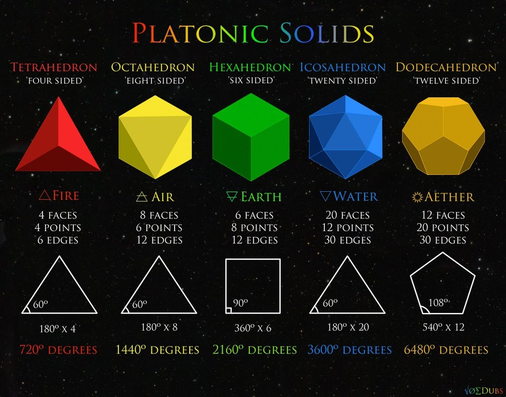 Platonic Solids - Plato mentioned these solids in writing, and it was he who identified the solids with the elements commonly believed to make up all matter in the universe. In Plato's times, people believed that all things were made up of five different atoms. They were fire, air, water, earth, with the fifth being the cosmos (the universe itself). Plato identified fire atoms with the tetrahedron, earth atoms with the cube, air atoms with the octahedron, water atoms with the icosahedron, and the cosmos atoms with the dodecahedron.