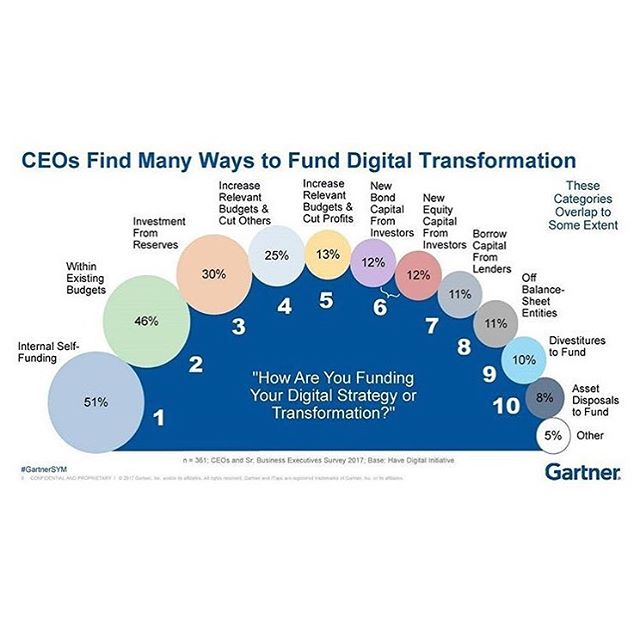 Transitioning from traditional marketing to digital marketing can be extremely expensive. Here's how CEOs are finding ways to afford it. . . . . . #digitalmarketing #marketing #digital #digitalmedia #digitalagency #advertising #digitaladvertising #digitalad #digitalads #digitalage #onlineadvertising #onlineshopping #onlinebiz #digitaltransitions #digitaltransformation #goingdigital #campaign #digitalcampaign #branding #businesscoach #businesstips #marketingtips #marketingdigital #marketingsocial #marketingguru #growth #growthmindset #growthhacker #growthhack #growthhacking