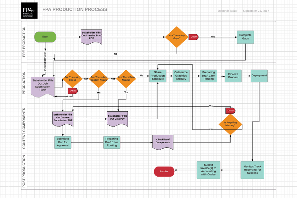 DBaker_FPA_Production_Process.png