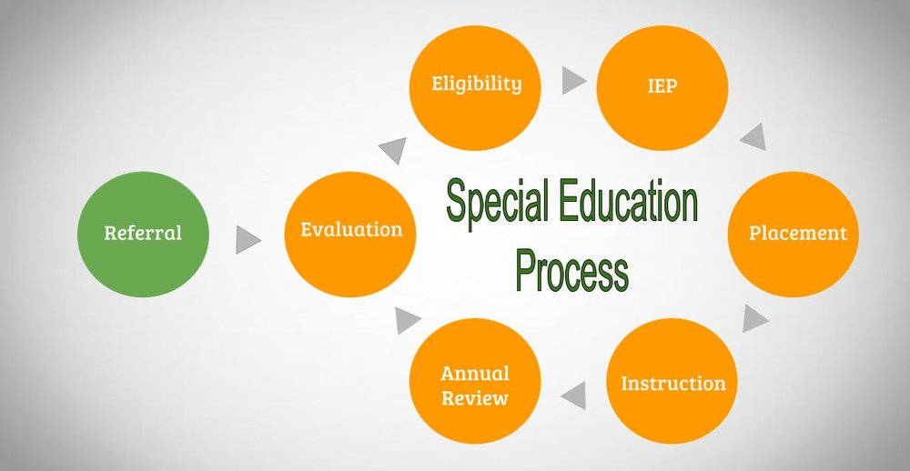 Special_Education_Process.jpg