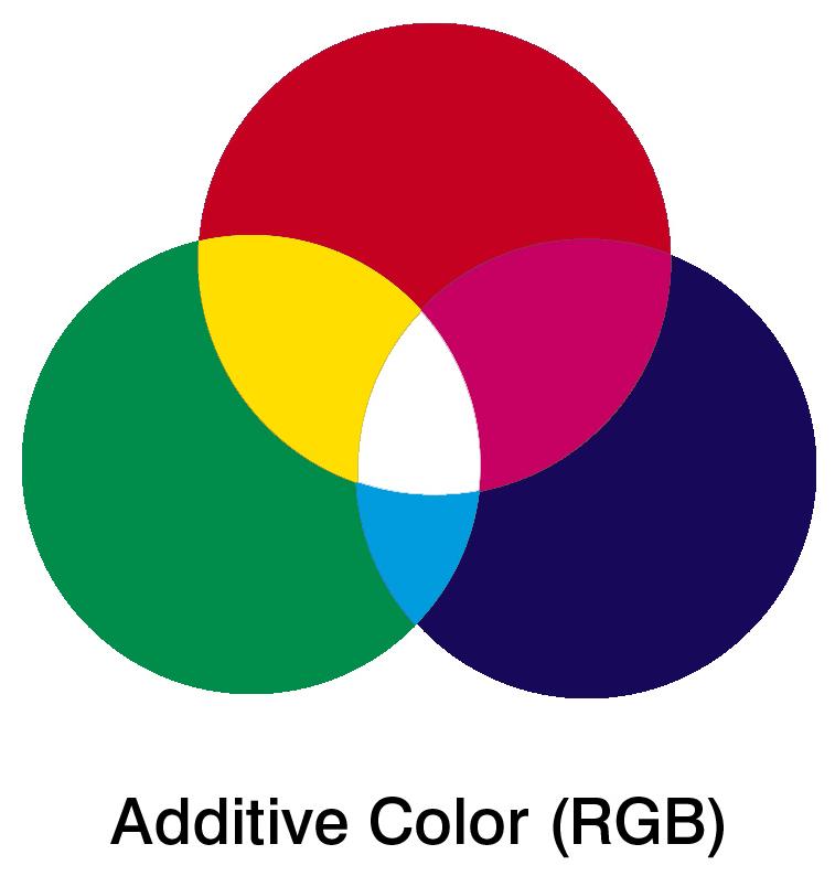 RGB-spectrum