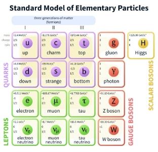 "Credit: ""Standard Model"" Wikipedia page"