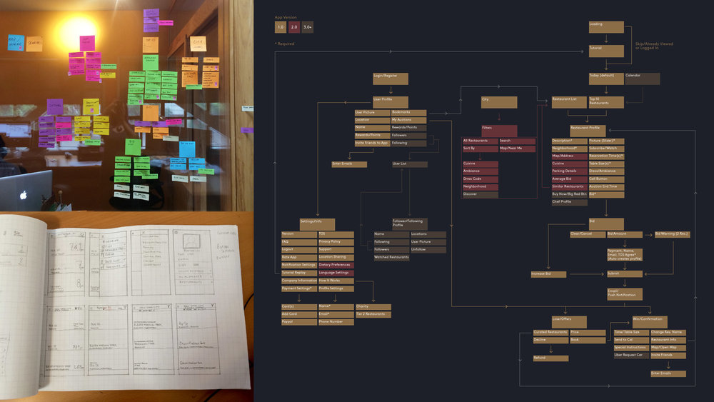 Application architecture and wireframe sketches