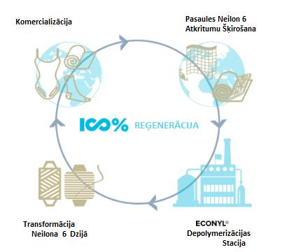 Ilgtspējība - Lielākā daļa no poliestera auduma, ko mēs izmantojam krāsvielu sublimācijā nāk no pārstrādātiem plastmasas produktiem, tādā veidā saudzējot vidi.UZKLIKŠĶINIET ŠEIT LAI UZZINĀTU VAIRĀK