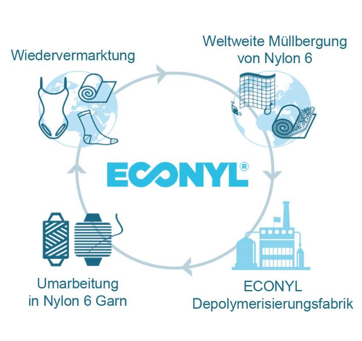 Nachhaltigkeit - Ein Großteil der Polyesterstoffe, die wir in der Farbstoffsublimierung verwenden, stammt von einem recycelten Kunststoffprodukt. Dadurch soll der Umweltschutz vorangetrieben werden.HIER ERHÄLTST DU WEITERE INFORMATIONEN