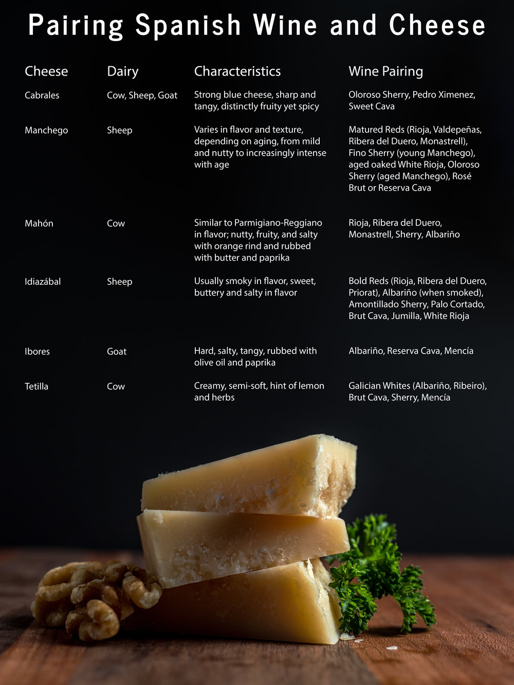 Musings by the Glass - Ode to Spanish Wine and Cheese - Spanish Wine and Cheese Pairing Chart