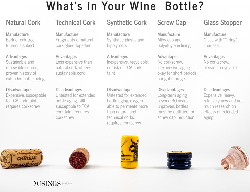 Musings by the Glass - Screw Cap vs Cork - Bottle Closure Chart