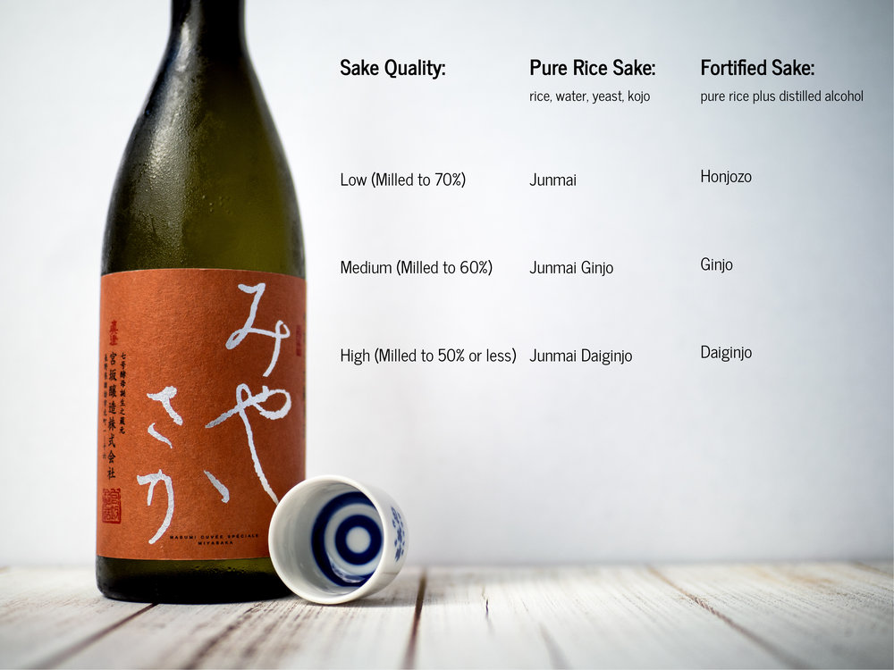 Musings by the Glass - Bargain Wines - Sake Quality Chart