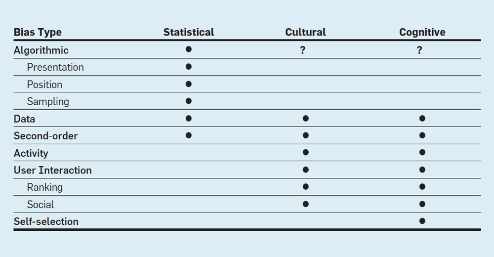 Table. Possible classification of biases whereby the cultural and cognitive columns are user-dependent.