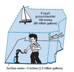 A visual representation of Pennsylvania's surface and groundwater supplies.     Image from DCNR.