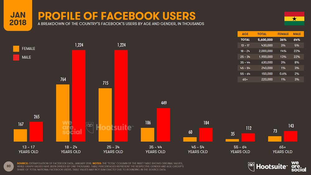 Facebook Users in Ghana Stats - Jan 2018.png