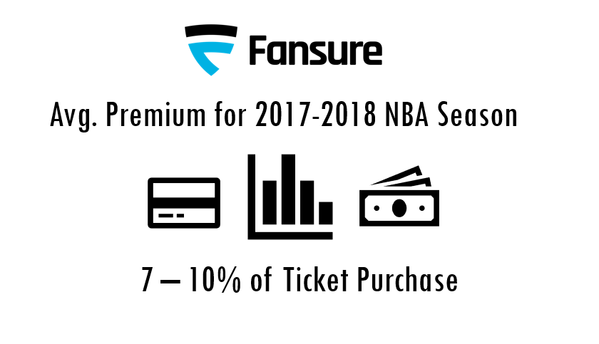 Premiums Are Based on Real -Time Data! - Fansure's proprietary risk generation software uses machine learning technology to develop dynamic risk assessments for each player.