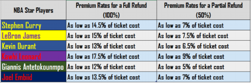 NBA Premium Rates.PNG