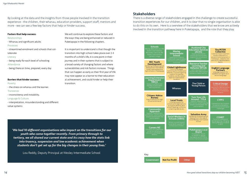 Nga Whakawhiti Marohi - Puketapapa Transitions Report_Page_08.jpg