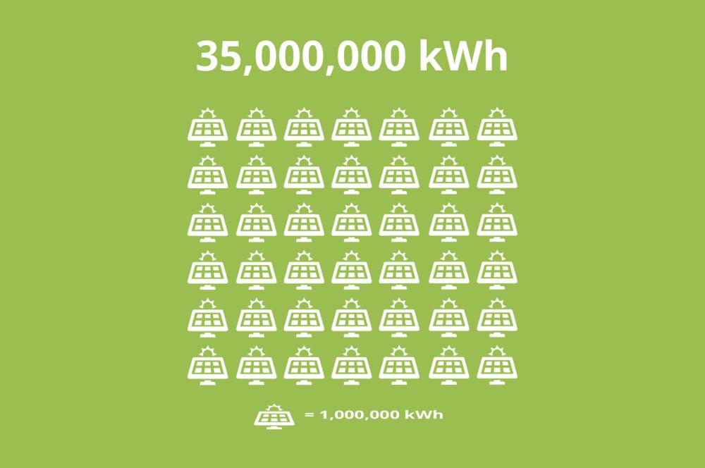 35,000,000kWh