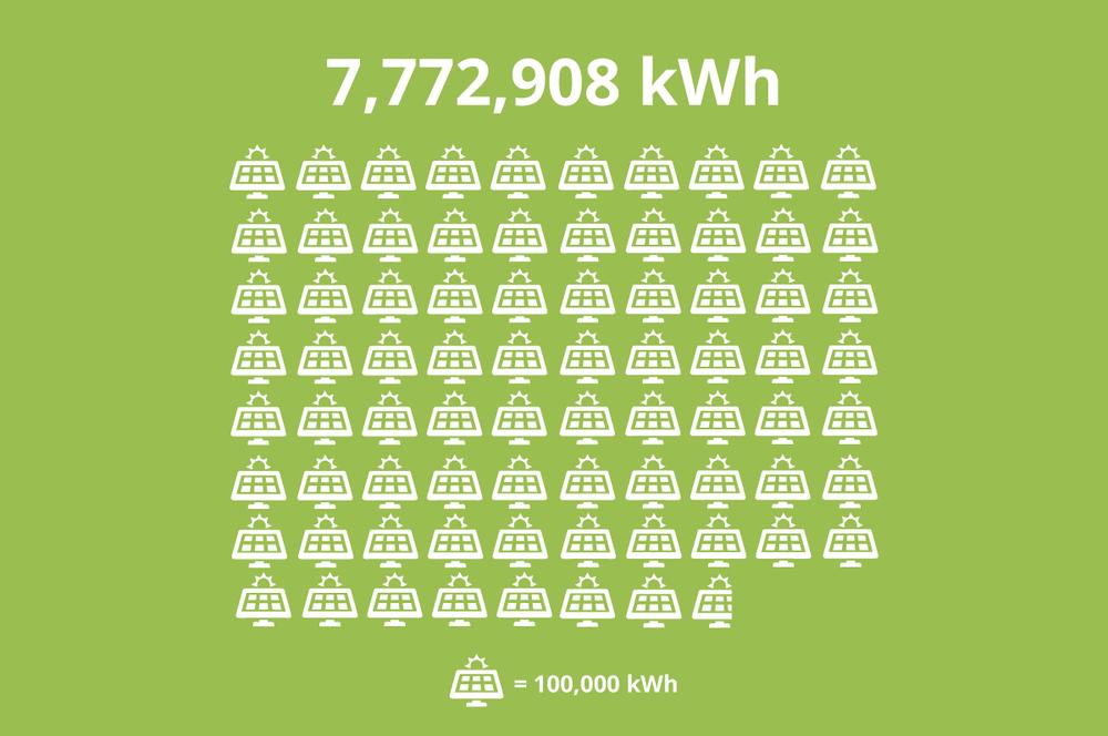 665000kWh