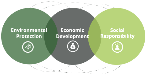 Three pillars of sustainability.png