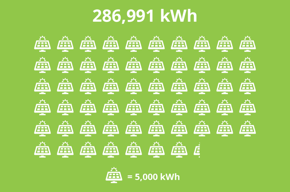 286991 kWh solar.png