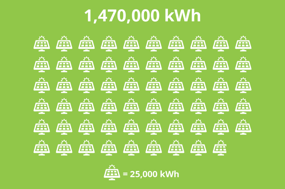 Boeckman kWh.png