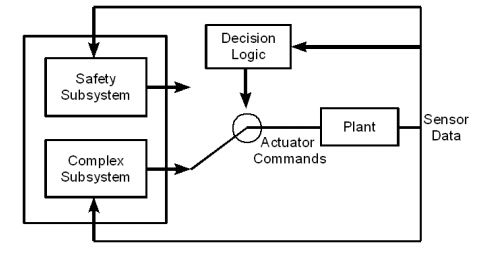 SimplexL1 autopilot - This is an implementation of the Simplex architecture with the PX4 code base. Separation of safety and complex subsystems can be achieved by Virtualization and Containerization.