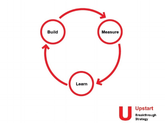 Build measure learn loop for Upstart Breakthrough Strategy