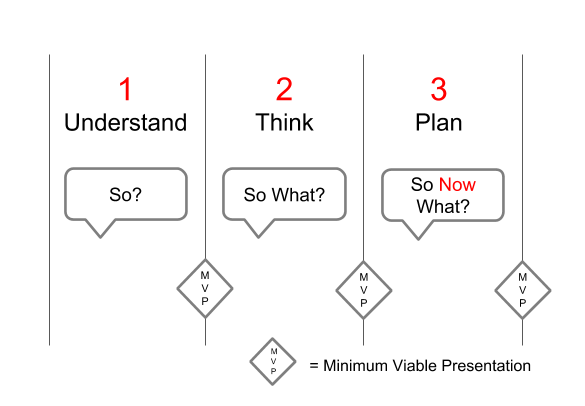 The Upstart Way has three simple stages. Understand the size, scale and nature of the problem. Think about potential solutions.  Act on putting the solution into practice.
