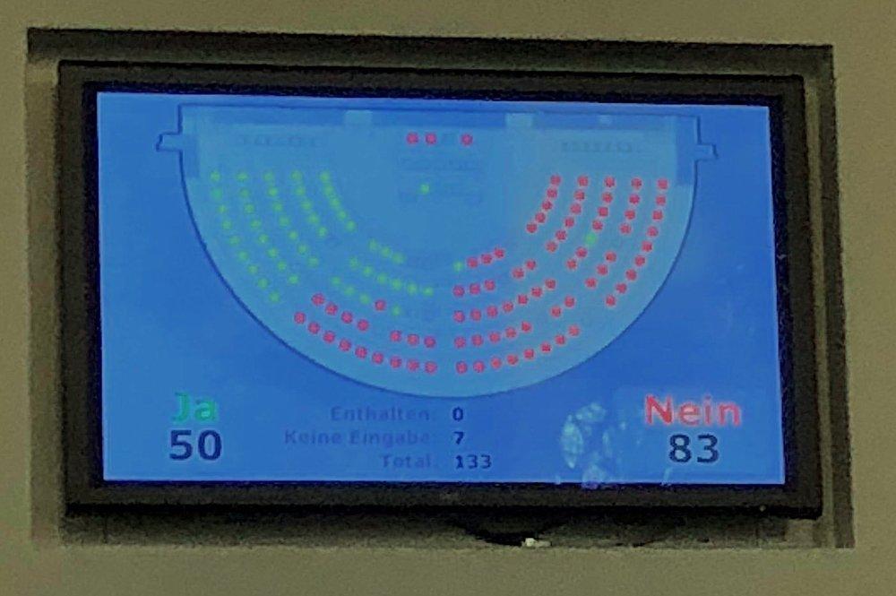 50 Stimmen für den Kompromissvorschlag von 106 Millionen, 83 Stimmen für die Kürzung auf 96 Millionen von CVP, FDP und SVP.