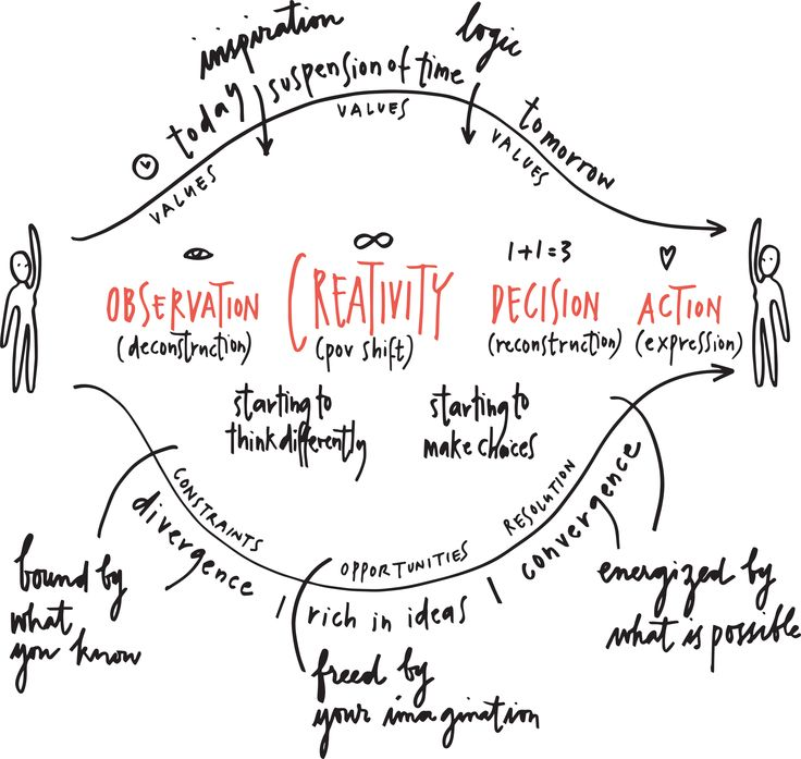 Design your life flow by Ayse Birsel