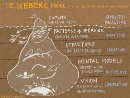 The Systems Iceberg Model - graphic by Kelvy Bird www.kelvybird.com