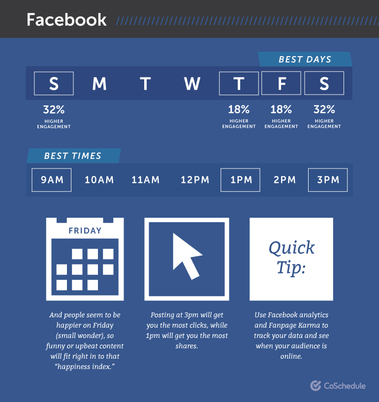 Found on  https://coschedule.com/blog/best-times-to-post-on-social-media/