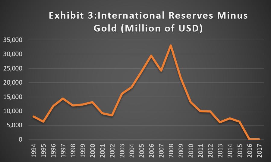 Bloomberg,IMF Statistics