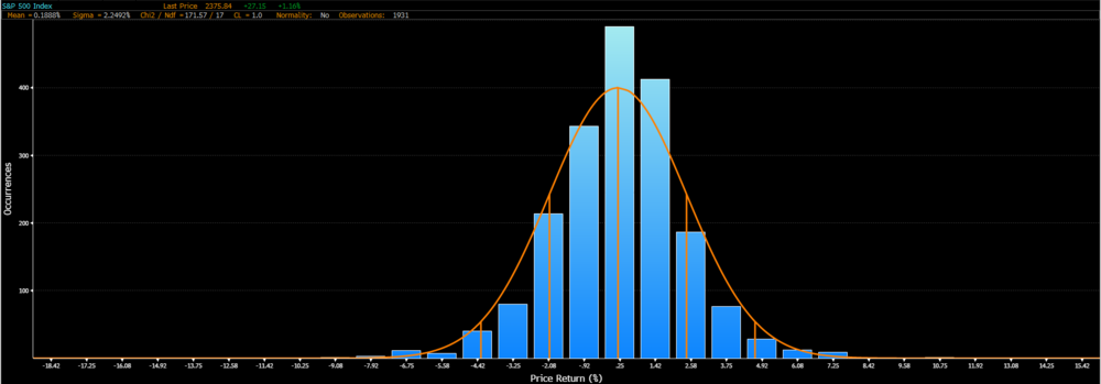 S&P 500: weekly returns since 1980, 30 bins, normality no longer present, some skew and excess kurtosis visible.