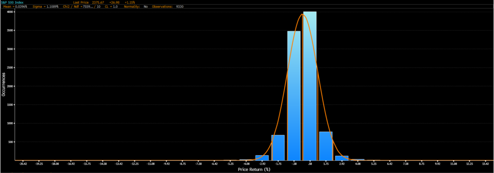 S&P 500: daily returns since 1980, 30 bins, no normality present, distribution is clearly leptokurtic and exhibits skew.