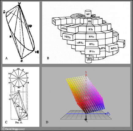 A. Kirschman (1896) B. Nickerson Diagram of Munsell (1942)  C. Pope (1922) D. YCbCr by David Briggs of Dimensions of Color