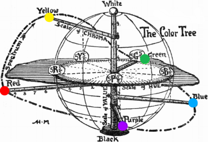 The Color Tree from  A Color Notation  (1905)  with Munsell's Five Hues
