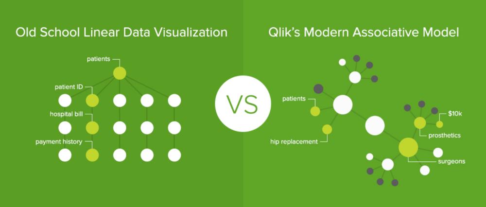 data modeling, data query, Qlik Sense, QlikView, associative model, data discover