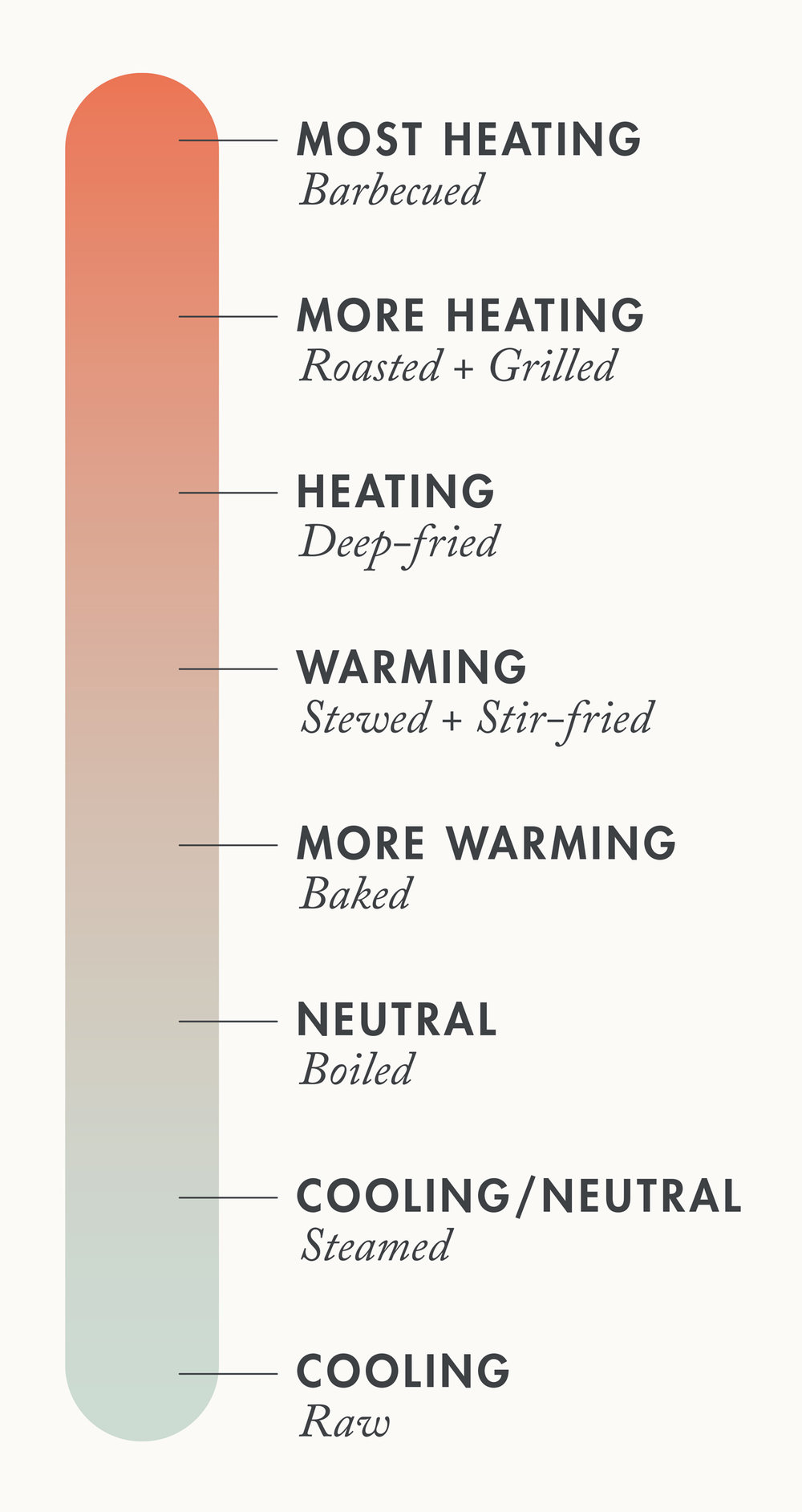 Eastwise-Energetic-Temperature-of-Food-Chart.jpg