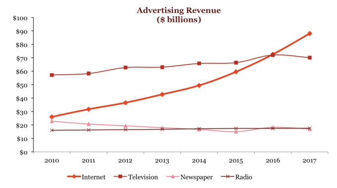 IAB Report - Online Advertising Chart.jpeg