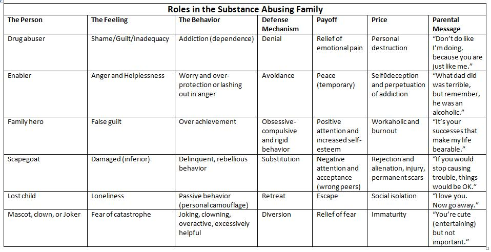 Sharon Wegsheider-Cruse, an expert in the addiction and codependency fields, has identified the above six roles that family members tend to embody when living with an alcoholic or addict.Do any of these roles sound familiar?