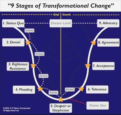 TRANSFORMATIONALCHANGE