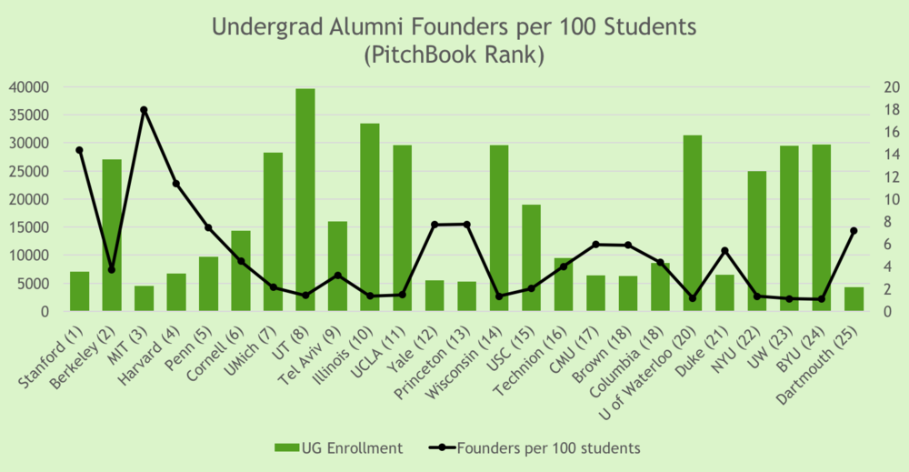 Schools like Stanford and MIT are firing on all cylinders, ranking highly for both volume of entrepreneurs, and for relative frequency among the alumni population. This chart takes into account only undergraduate alumni founders, mapped only against undergraduate populations.