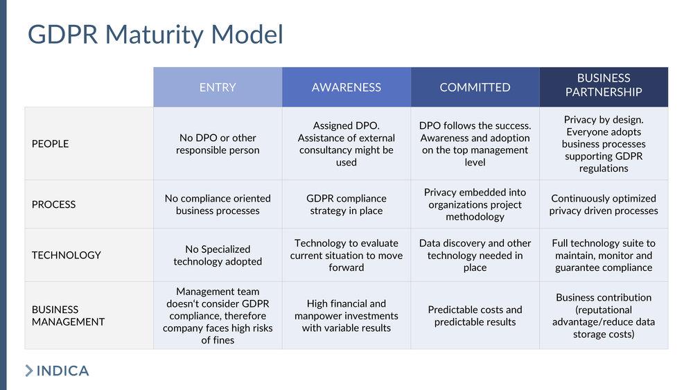 Maturity model.jpg