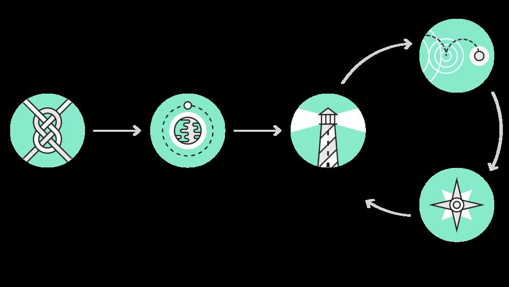 springtide-process