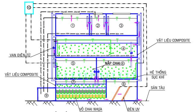 Hình 1. Sơ đồ mặt cắt sơ bộ các công trình xử lý nước thải sinh hoạt trên tàu du lịch
